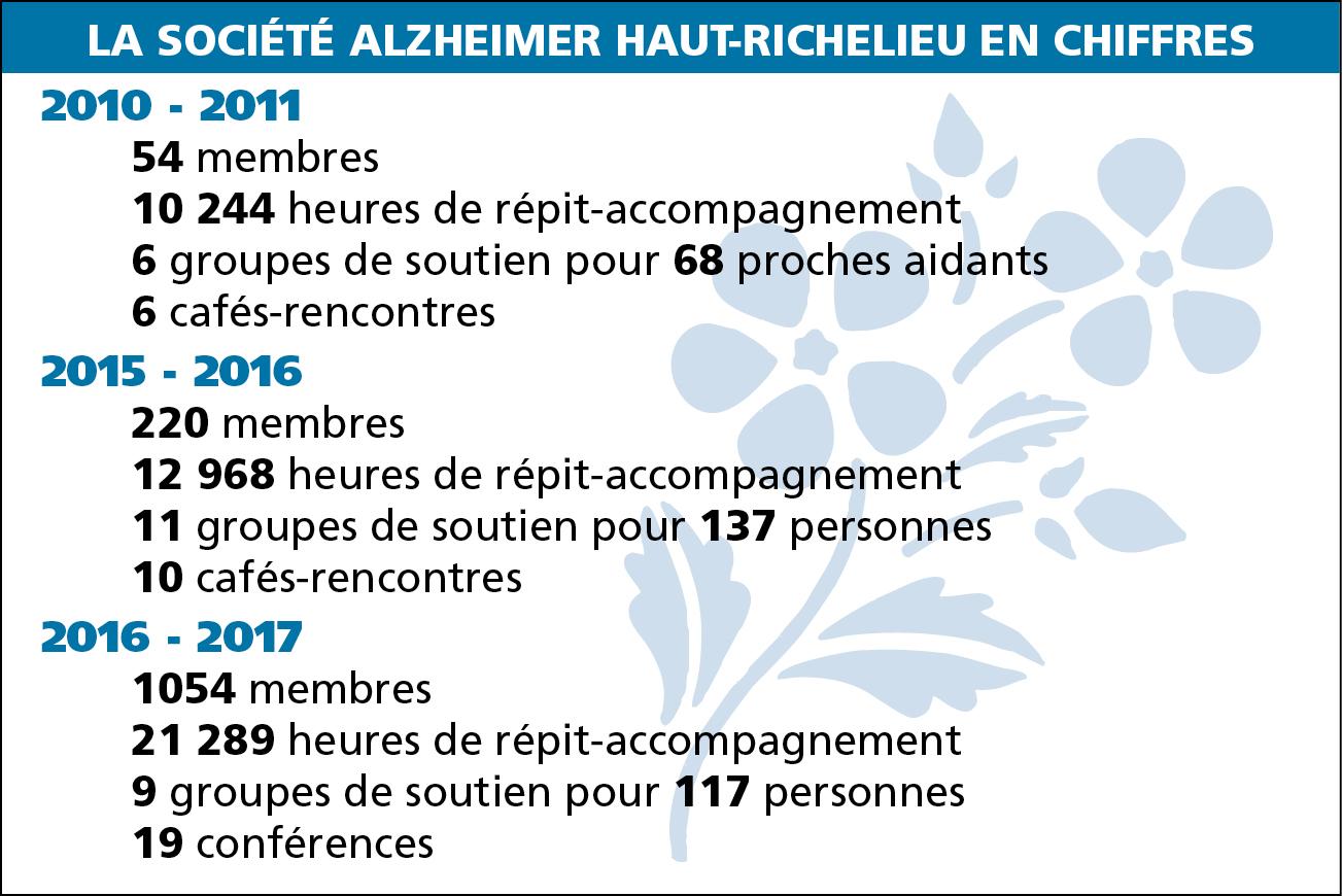 Société Alzheimer: les demandes d'aide en forte augmentation