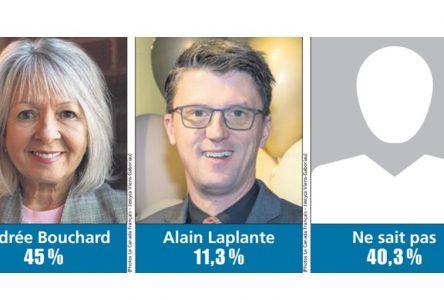 Andrée Bouchard en forte avance sur Alain Laplante